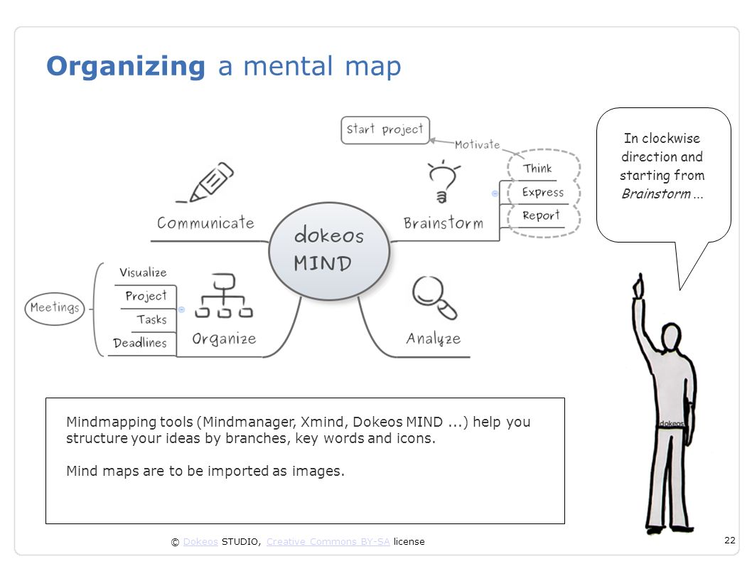 © Dokeos STUDIO, Creative Commons BY-SA licenseDokeosCreative Commons BY-SA 22 Organizing a mental map Mindmapping tools (Mindmanager, Xmind, Dokeos M