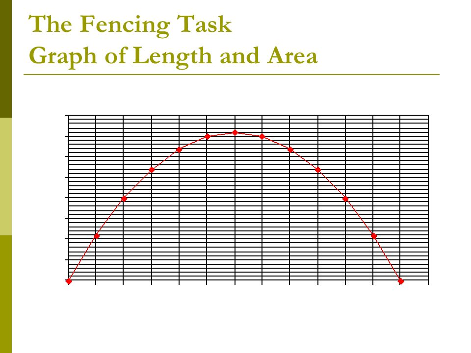 The Fencing Task Graph of Length and Area