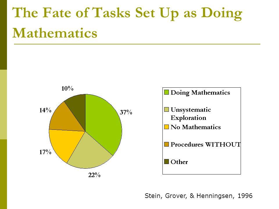 The Fate of Tasks Set Up as Doing Mathematics Stein, Grover, & Henningsen, 1996