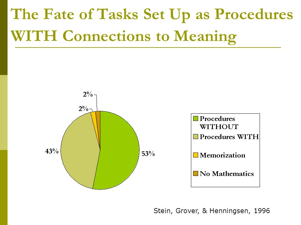 The Fate of Tasks Set Up as Procedures WITH Connections to Meaning Stein, Grover, & Henningsen, 1996