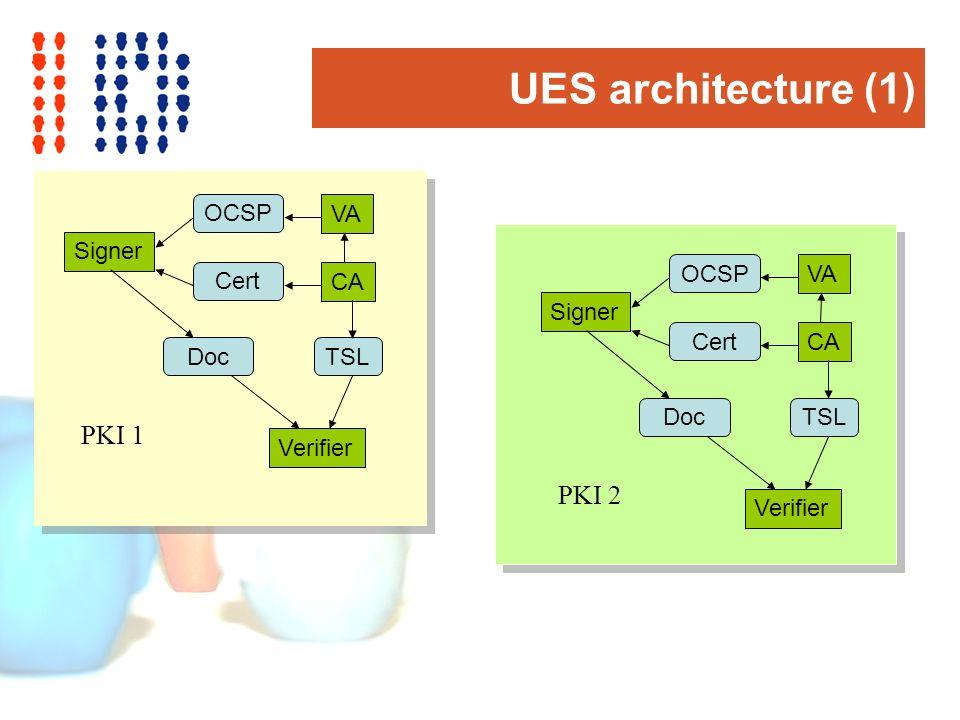 UES architecture (1) CA VA Signer Verifier Cert OCSP TSLDoc PKI 2 CA VA Signer Verifier Cert OCSP TSLDoc PKI 1