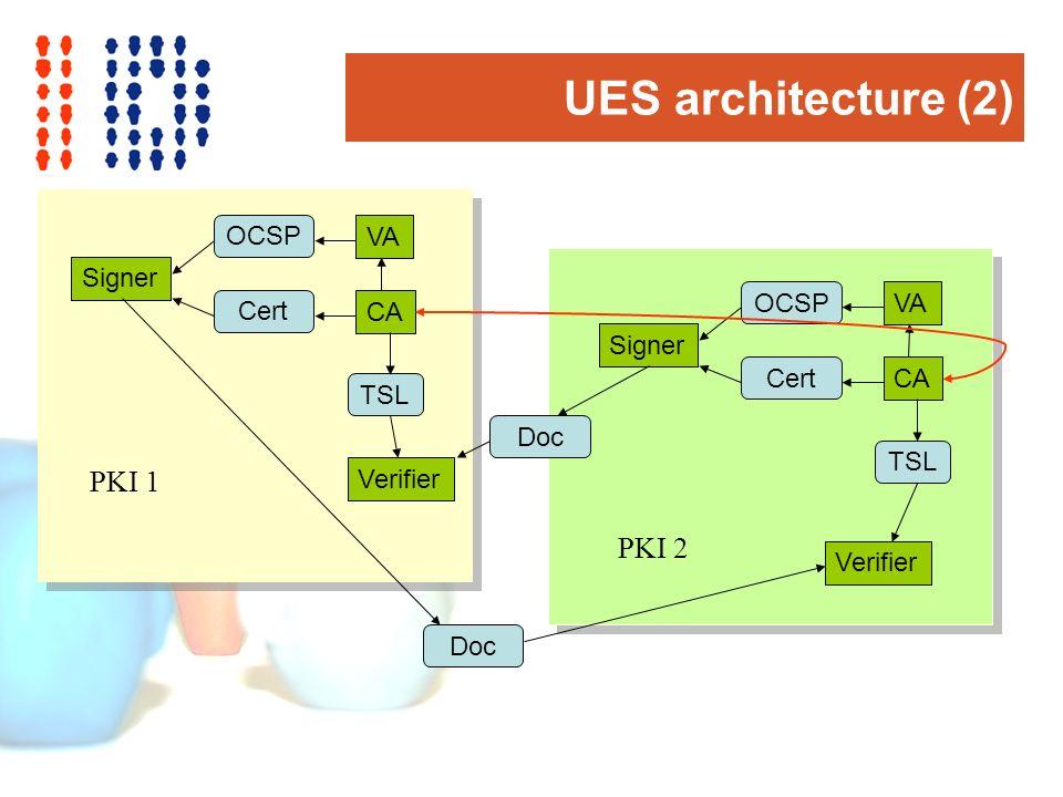 UES architecture (2) CA VA Signer Verifier Cert OCSP TSL Doc PKI 2 CA VA Signer Verifier Cert OCSP TSL Doc PKI 1