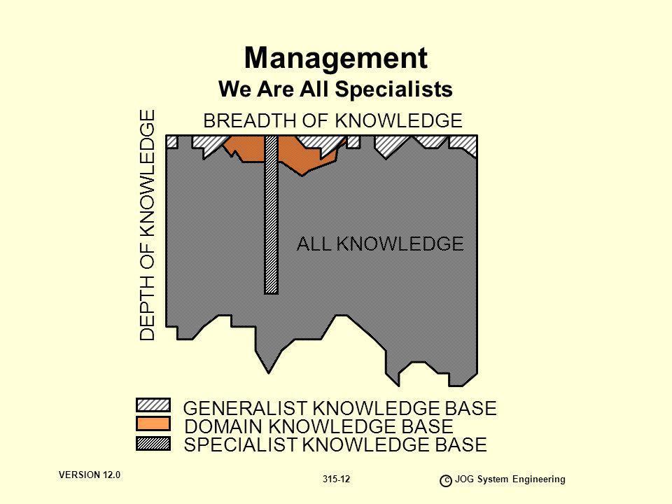 VERSION 12.0 c JOG System Engineering 315-12 ALL KNOWLEDGE GENERALIST KNOWLEDGE BASE DOMAIN KNOWLEDGE BASE SPECIALIST KNOWLEDGE BASE BREADTH OF KNOWLE