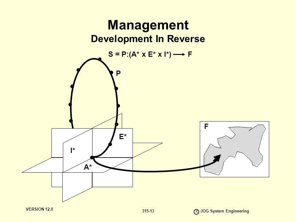 VERSION 12.0 c JOG System Engineering 315-13 Management Development In Reverse A* E* I* P F S = P:(A* x E* x I*) F I*