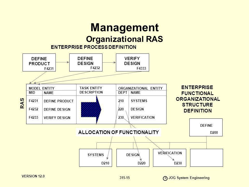 VERSION 12.0 c JOG System Engineering 315-15 Management Organizational RAS DEFINE PRODUCT DEFINE DESIGN VERIFY DESIGN F4231 F4232 F4333 MODEL ENTITY M