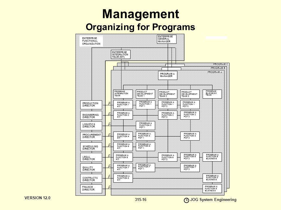 VERSION 12.0 c JOG System Engineering 315-16 Management Organizing for Programs PROGRAM A MANAGER PROGRAM A PROGRAM B PROGRAM C ENTERPRISE GENERAL MAN