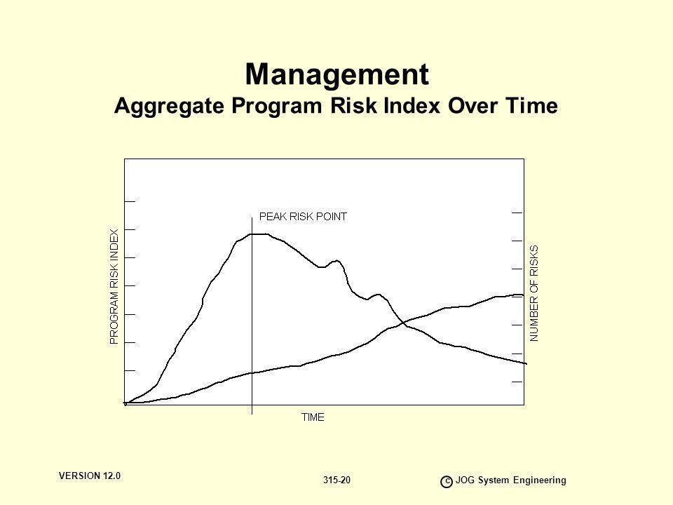 VERSION 12.0 c JOG System Engineering 315-20 Management Aggregate Program Risk Index Over Time
