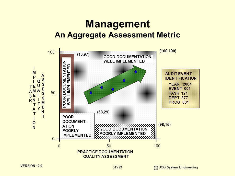 VERSION 12.0 c JOG System Engineering 315-21 Management An Aggregate Assessment Metric PRACTICE DOCUMENTATION QUALITY ASSESSMENT T A S K I M P L E M E