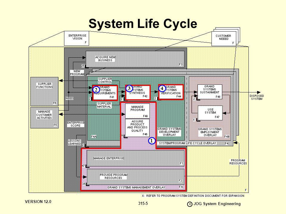 VERSION 12.0 c JOG System Engineering 315-5 System Life Cycle 2 1 34