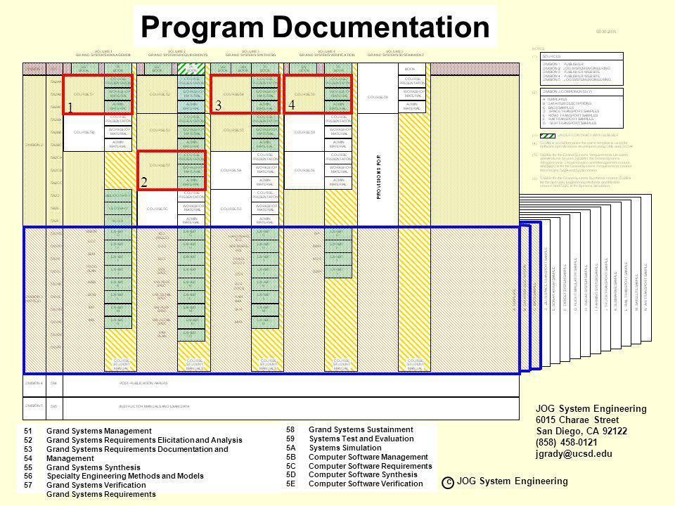 VERSION 12.0 c JOG System Engineering 315-9 Recommended Program Cases