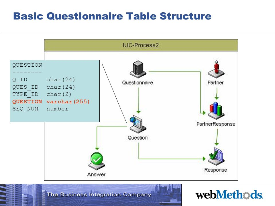 Basic Questionnaire Table Structure QUESTION -------- Q_IDchar(24) QUES_IDchar(24) TYPE_IDchar(2) QUESTIONvarchar(255) SEQ_NUMnumber