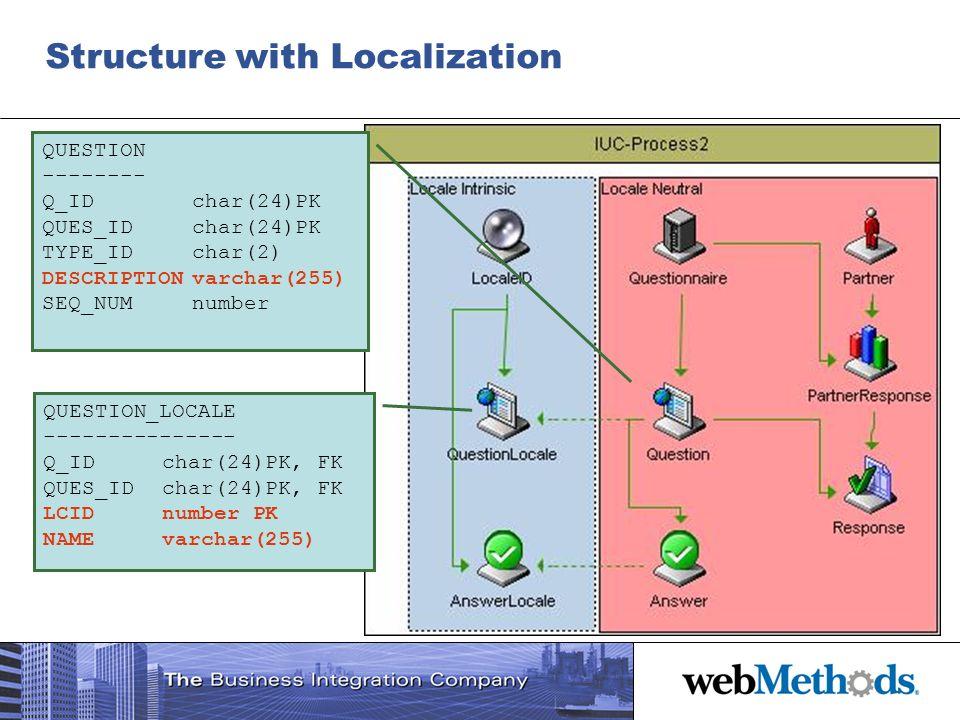 Structure with Localization QUESTION -------- Q_IDchar(24)PK QUES_IDchar(24)PK TYPE_IDchar(2) DESCRIPTIONvarchar(255) SEQ_NUMnumber QUESTION_LOCALE --