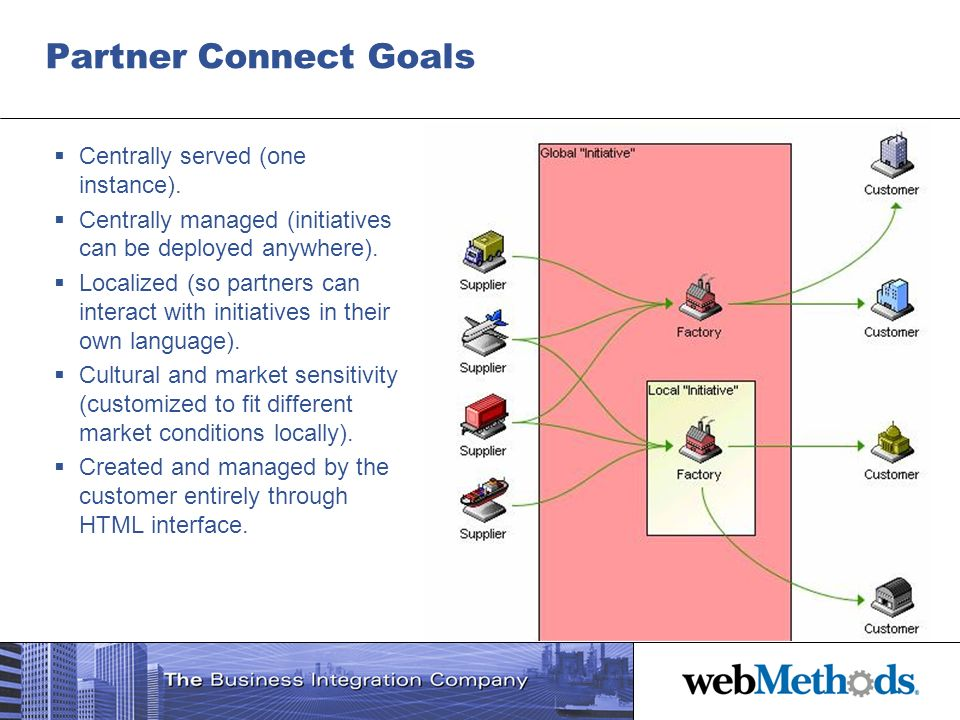 Partner Connect Goals Centrally served (one instance). Centrally managed (initiatives can be deployed anywhere). Localized (so partners can interact w