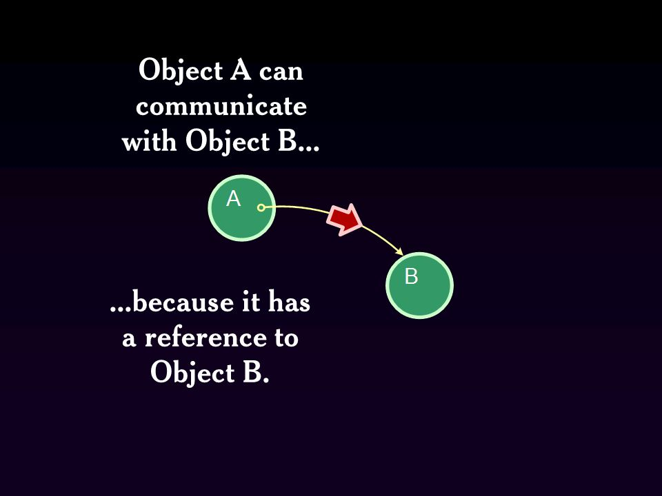 ...because it has a reference to Object B. Object A can communicate with Object B...