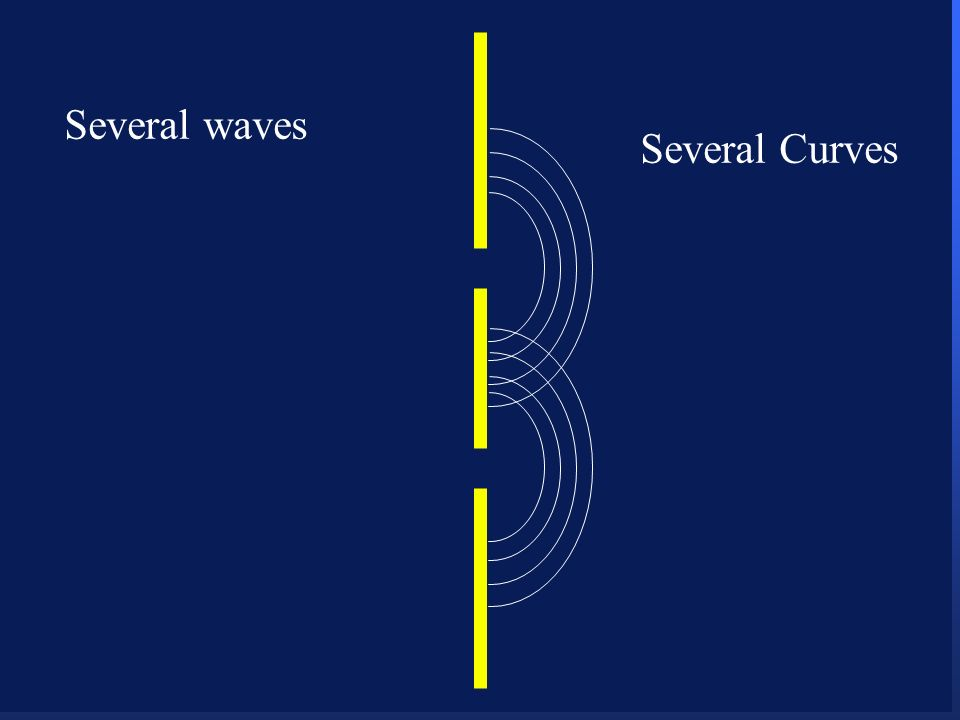 22 Several waves Several Curves