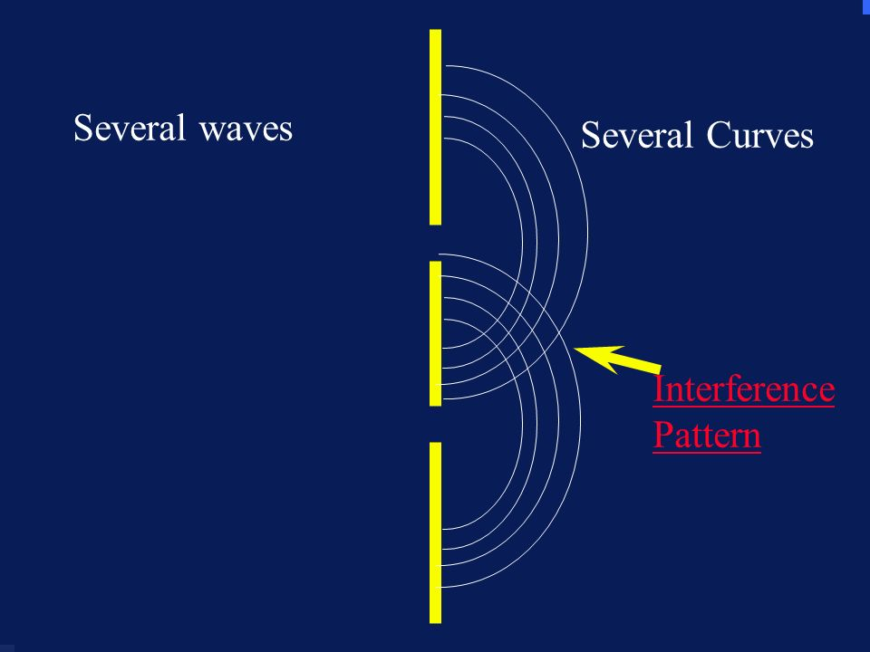 23 Several waves Interference Pattern Several Curves