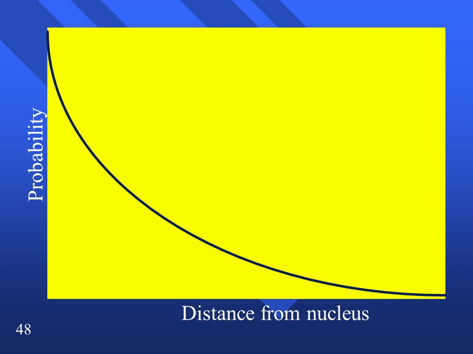 48 Probability Distance from nucleus