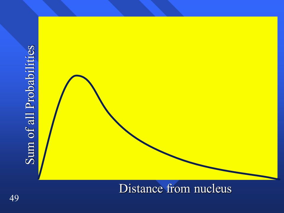 49 Sum of all Probabilities Distance from nucleus