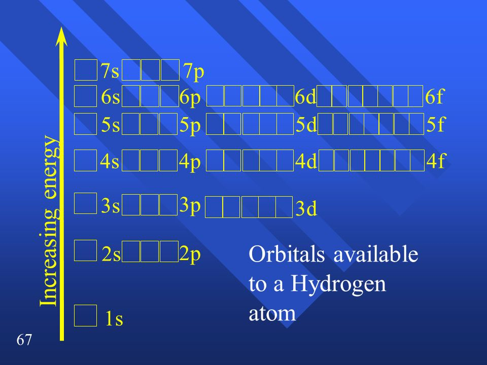67 Increasing energy 1s 2s 3s 4s 5s 6s 7s 2p 3p 4p 5p 6p 3d 4d 5d 7p 6d 4f 5f 6f Orbitals available to a Hydrogen atom