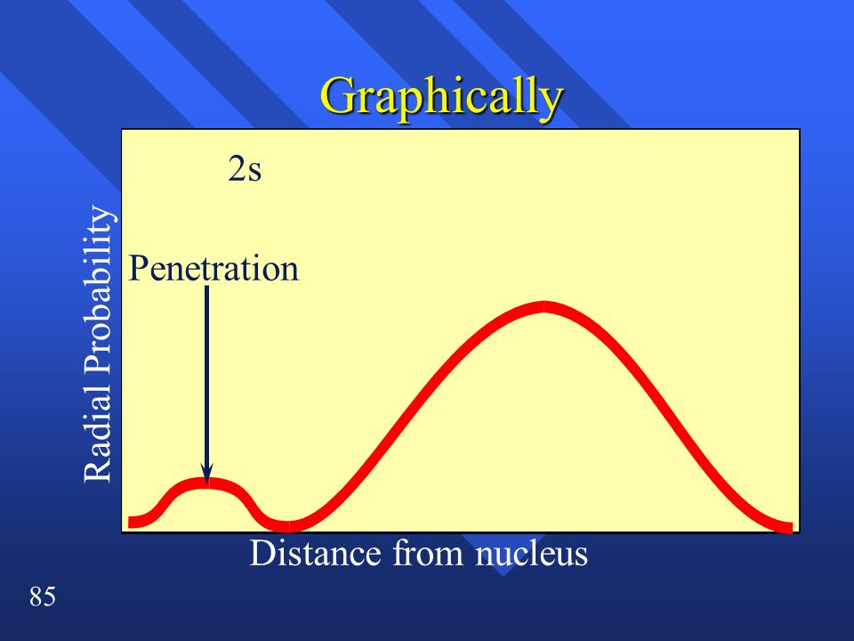 85 Graphically Penetration 2s Radial Probability Distance from nucleus
