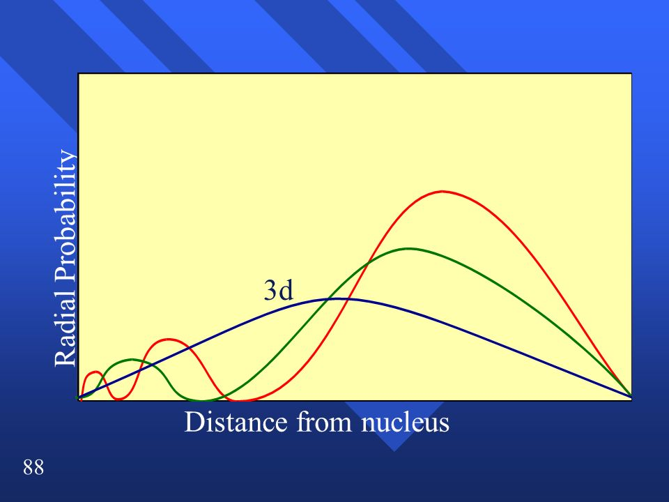 88 Radial Probability Distance from nucleus 3d