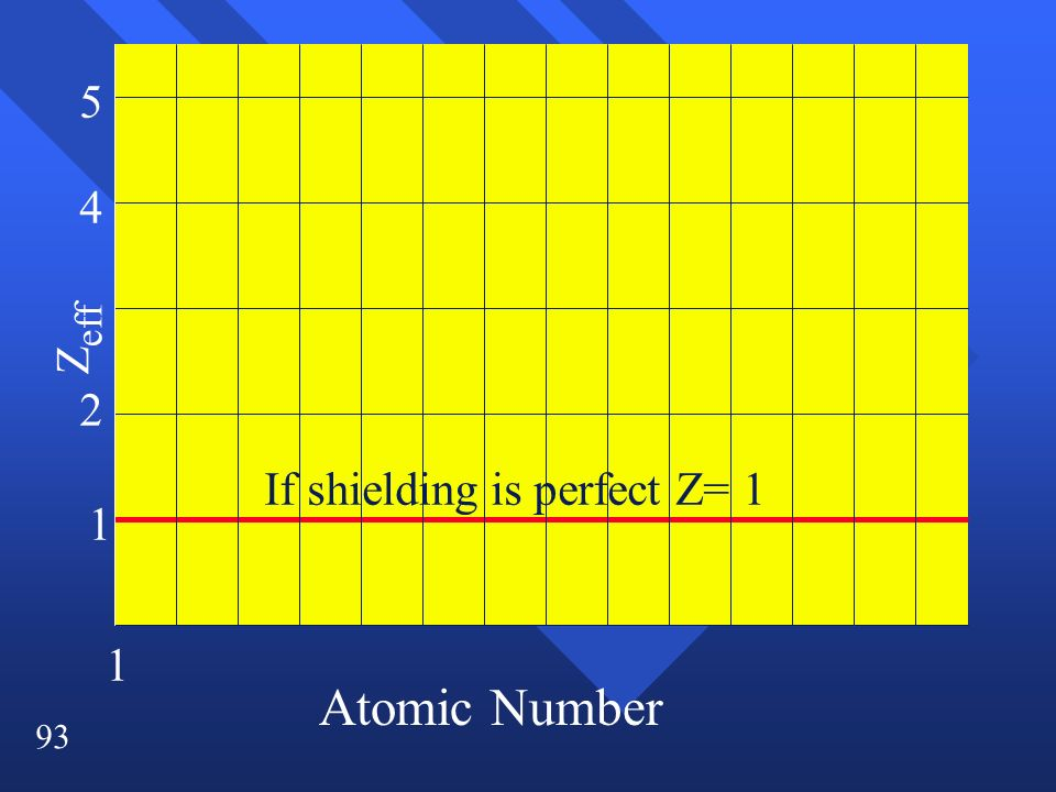 93 Z eff 1 2 4 5 1 If shielding is perfect Z= 1 Atomic Number
