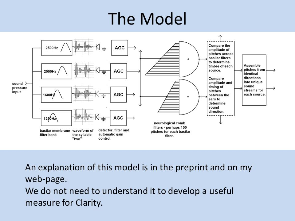 The Model An explanation of this model is in the preprint and on my web-page. We do not need to understand it to develop a useful measure for Clarity.