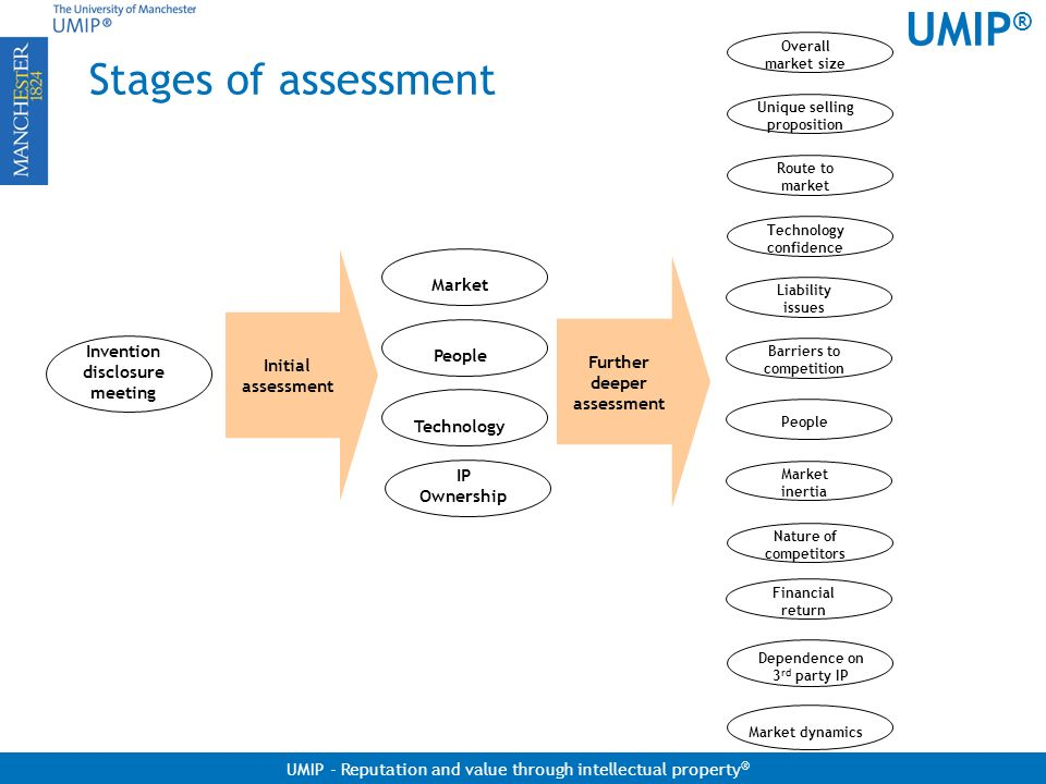 UMIP ® UMIP - Reputation and value through intellectual property ® Stages of assessment Invention disclosure meeting Market People Technology Overall