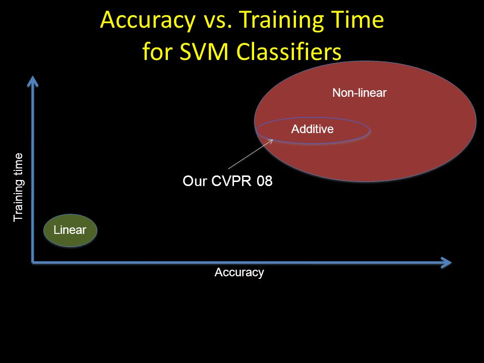 Accuracy vs. Training Time for SVM Classifiers Accuracy Training time Linear Our CVPR 08 Additive Non-linear