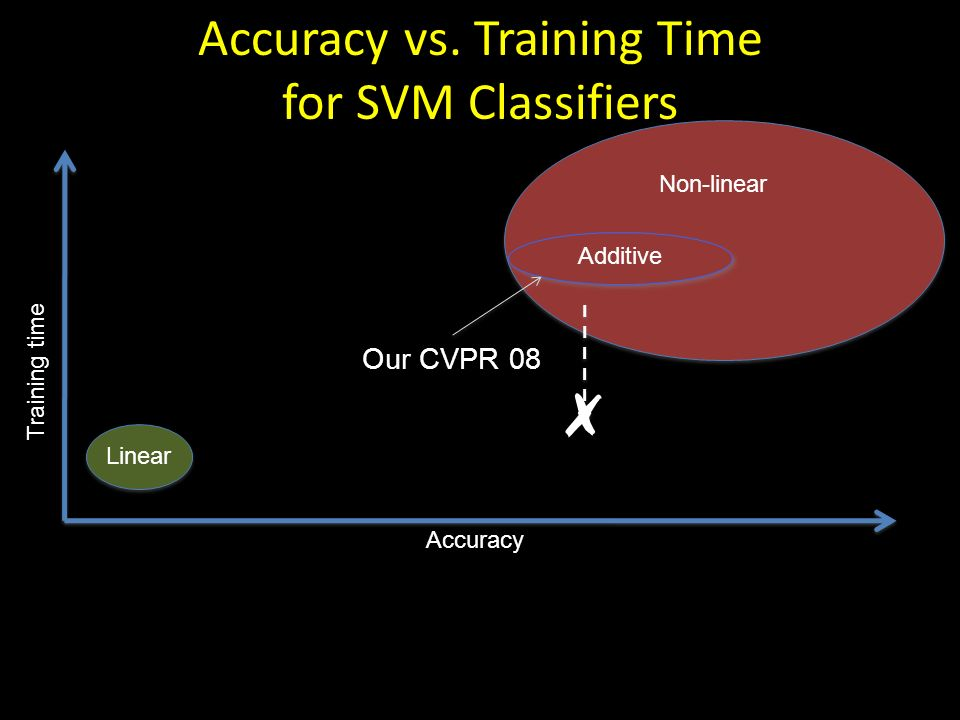 Accuracy vs. Training Time for SVM Classifiers Accuracy Training time Linear Our CVPR 08 Non-linear Additive