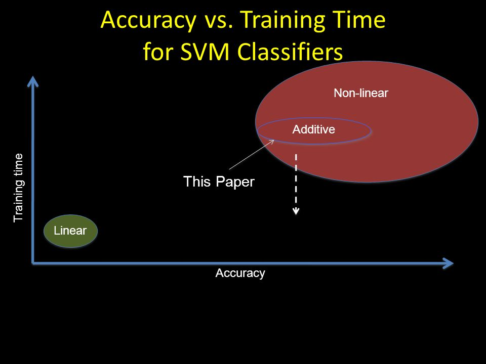 Accuracy vs. Training Time for SVM Classifiers Accuracy Training time Linear This Paper Non-linear Additive