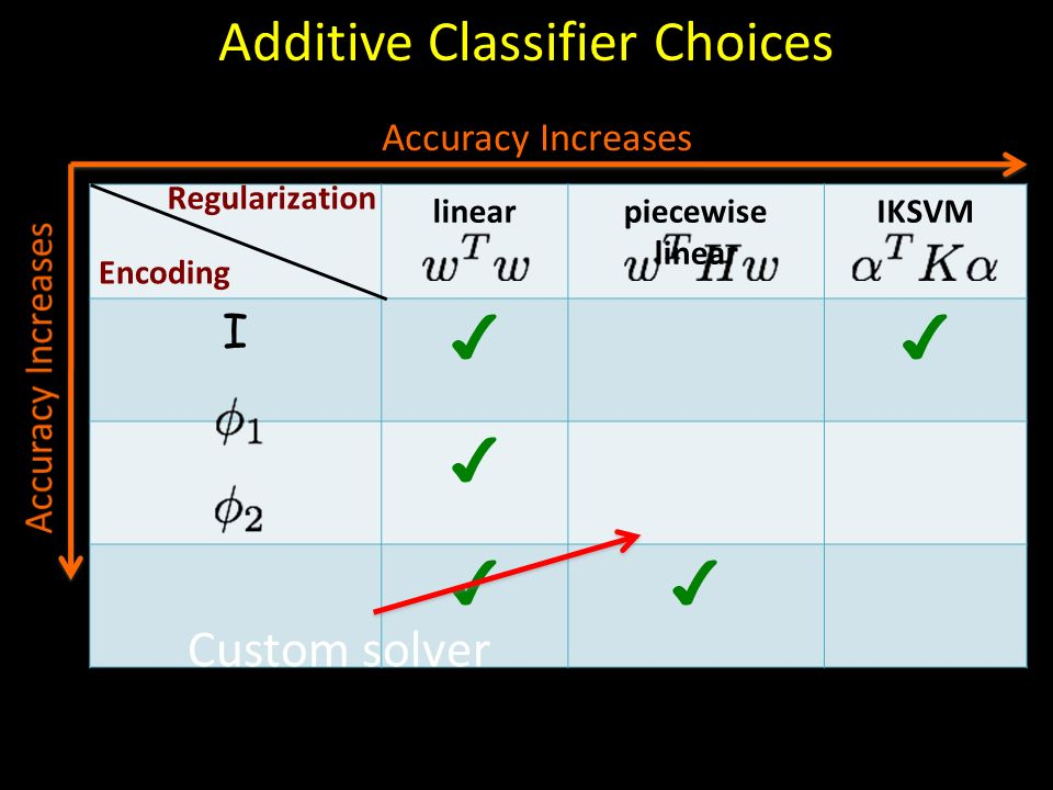 linearpiecewise linear IKSVM I Additive Classifier Choices Accuracy Increases Custom solver Regularization Encoding