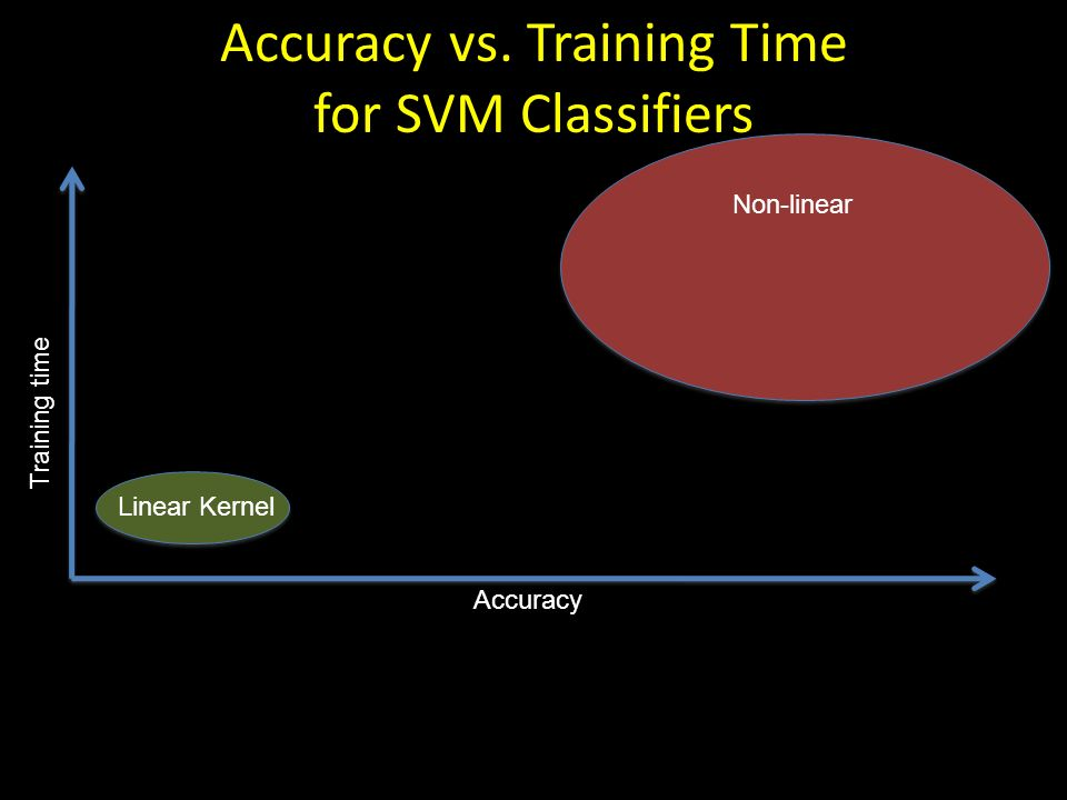 Accuracy vs. Training Time for SVM Classifiers Linear Kernel Accuracy Training time Non-linear