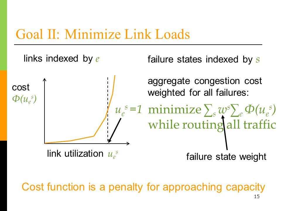 15 Goal II: Minimize Link Loads minimize s w s e Φ(u e s ) while routing all traffic link utilization u e s cost Φ(u e s ) aggregate congestion cost w