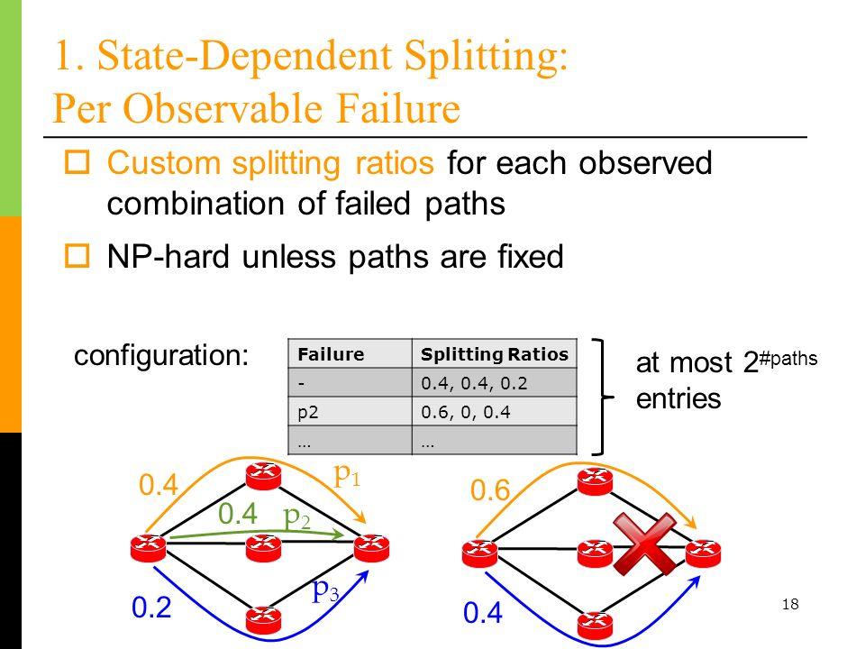 18 1. State-Dependent Splitting: Per Observable Failure Custom splitting ratios for each observed combination of failed paths 0.4 0.2 FailureSplitting