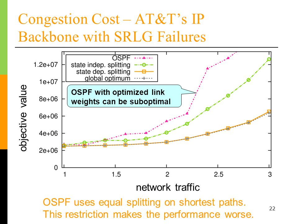 22 Congestion Cost – AT&Ts IP Backbone with SRLG Failures increasing load OSPF uses equal splitting on shortest paths. This restriction makes the perf