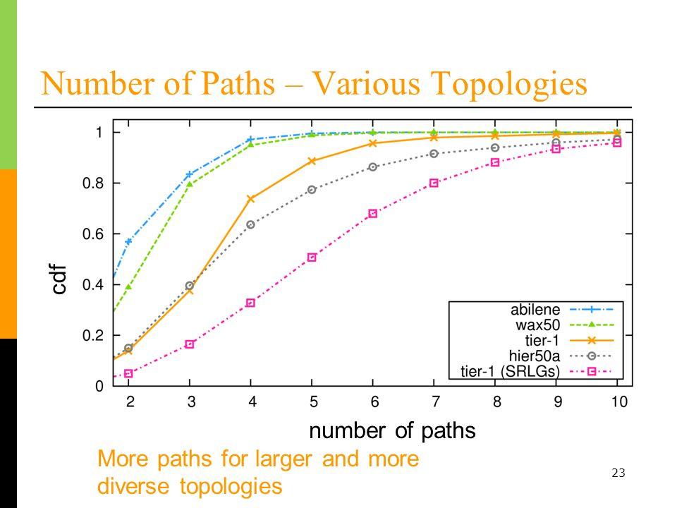 23 Number of Paths – Various Topologies More paths for larger and more diverse topologies number of paths cdf