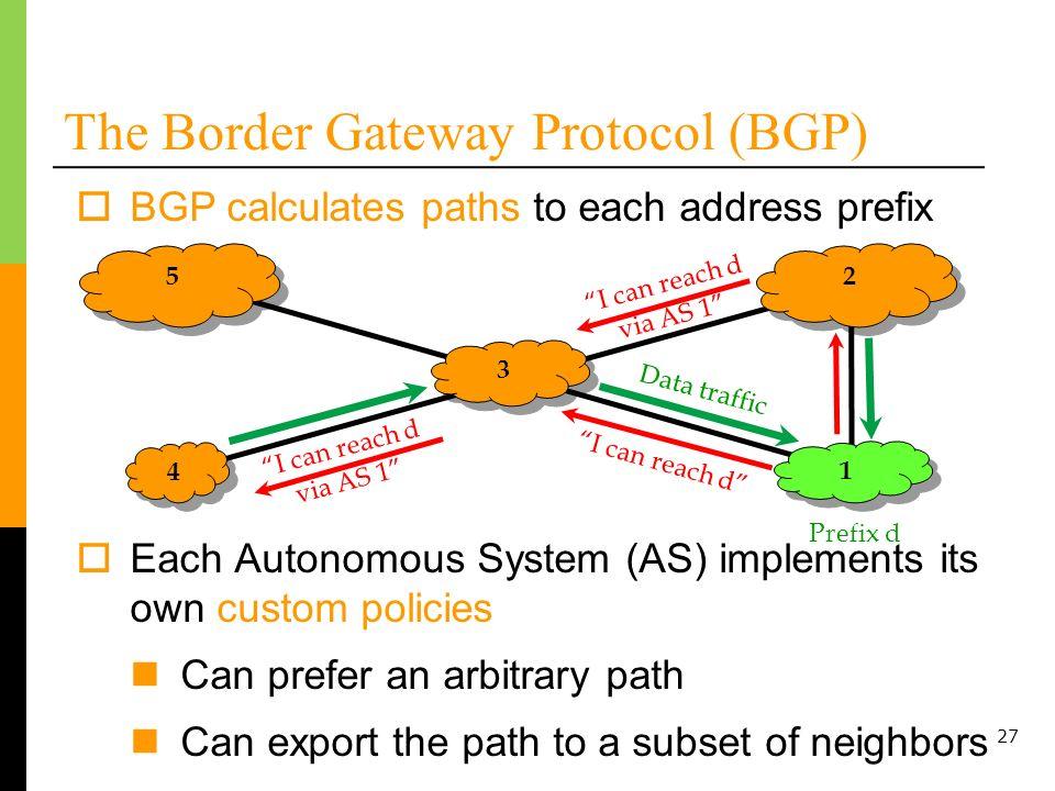 27 The Border Gateway Protocol (BGP) BGP calculates paths to each address prefix Each Autonomous System (AS) implements its own custom policies Can pr
