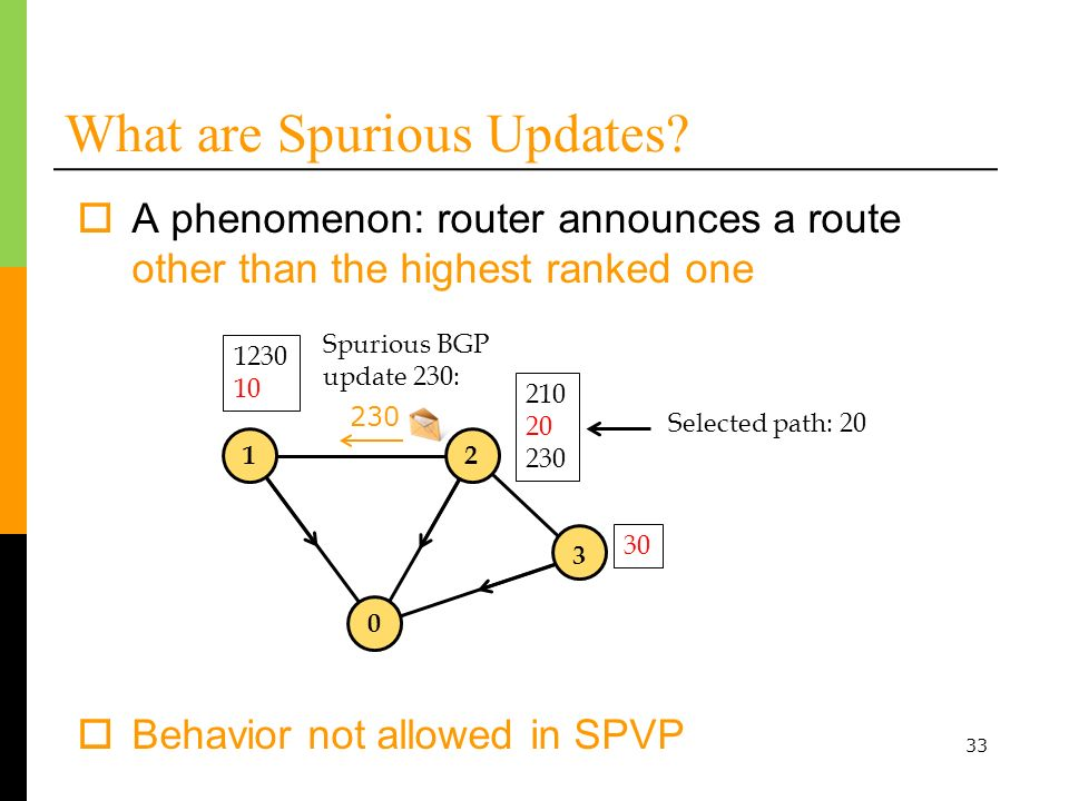 33 What are Spurious Updates? A phenomenon: router announces a route other than the highest ranked one Spurious BGP update 230: Selected path: 20 Beha