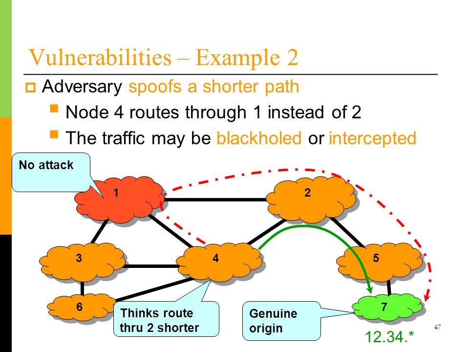 47 Vulnerabilities – Example 2 1 1 3 3 2 2 Adversary spoofs a shorter path Node 4 routes through 1 instead of 2 The traffic may be blackholed or inter