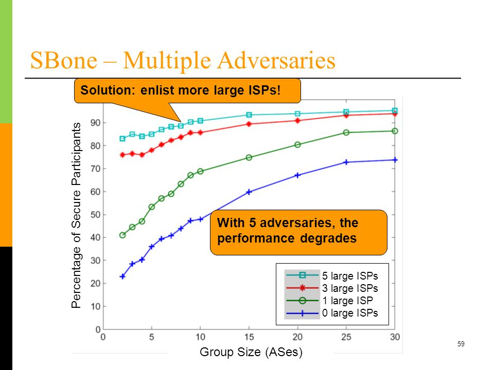 59 SBone – Multiple Adversaries With 5 adversaries, the performance degrades Solution: enlist more large ISPs! Group Size (ASes) Percentage of Secure