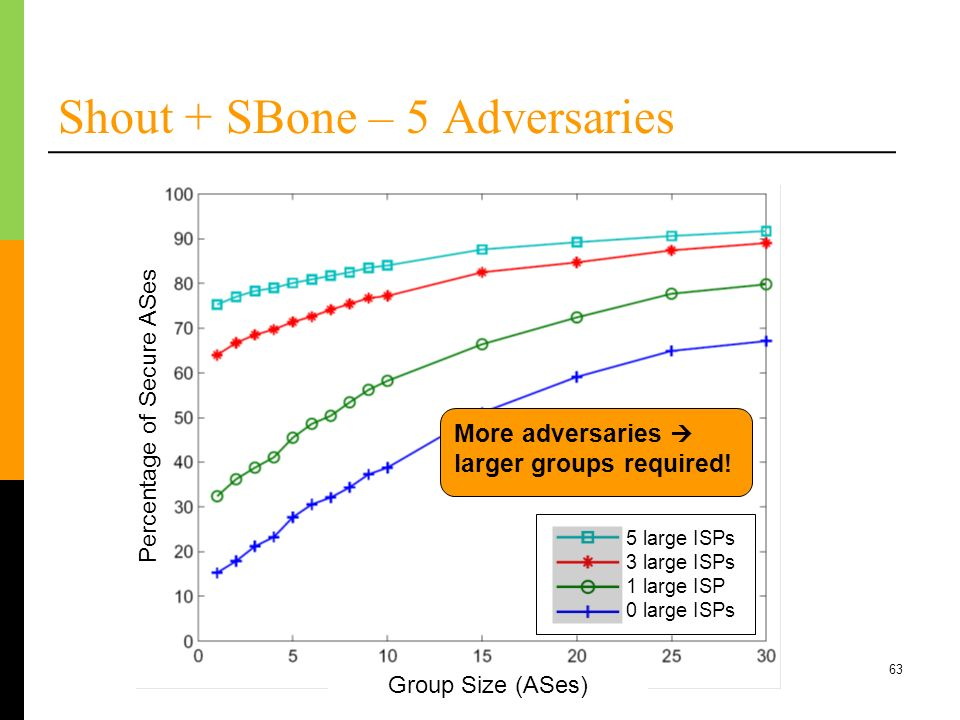 63 Shout + SBone – 5 Adversaries More adversaries larger groups required! Percentage of Secure ASes Group Size (ASes) 5 large ISPs 3 large ISPs 1 larg