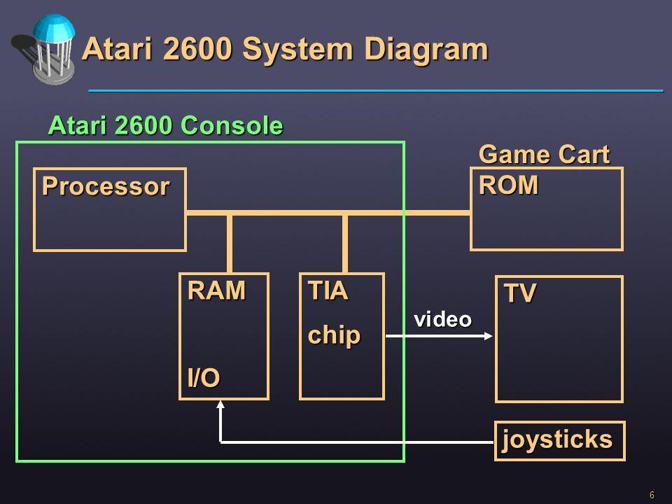 6 Atari 2600 System Diagram Processor ROM TV TIAchipRAMI/O joysticks Atari 2600 Console Game Cart video