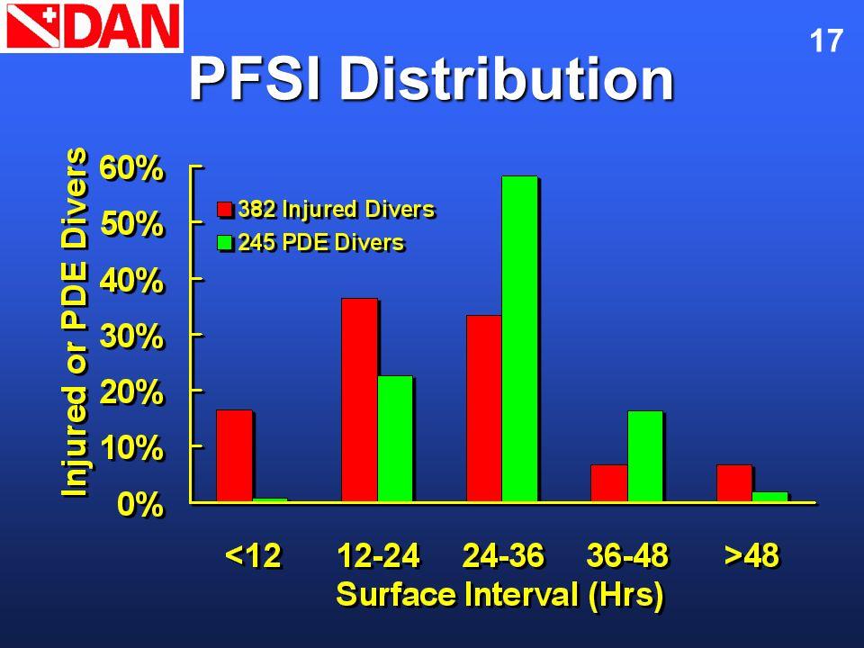 17 PFSI Distribution