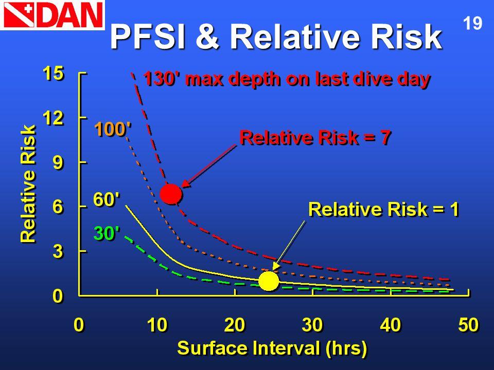 19 PFSI & Relative Risk