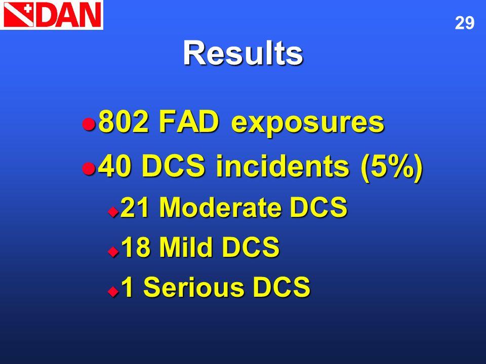 29 Results 802 FAD exposures 802 FAD exposures 40 DCS incidents (5%) 40 DCS incidents (5%) 21 Moderate DCS 21 Moderate DCS 18 Mild DCS 18 Mild DCS 1 S
