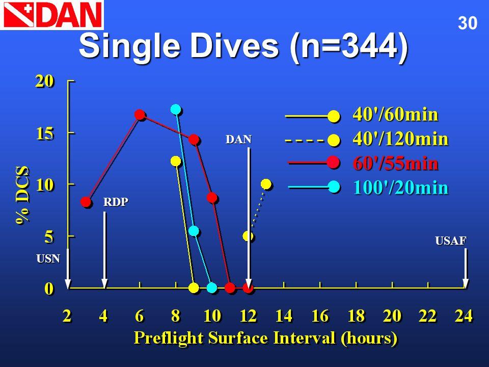 30 Single Dives (n=344) 40'/60min40'/120min60'/55min100'/20min USN RDP DAN USAF