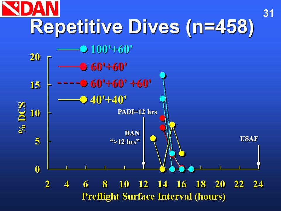31 Repetitive Dives (n=458) 60'+60' 60'+60' +60' 100'+60'40'+40' DAN >12 hrs USAF PADI=12 hrs