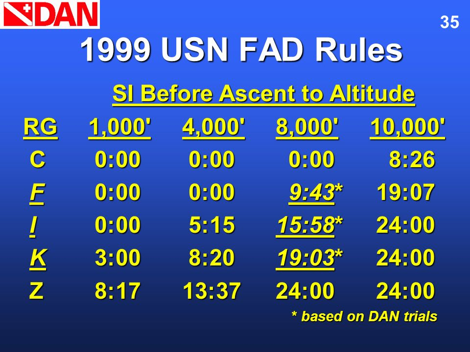 35 1999 USN FAD Rules SI Before Ascent to Altitude SI Before Ascent to Altitude RG1,000'4,000'8,000'10,000' C 0:00 0:00 0:00 8:26 C 0:00 0:00 0:00 8:2