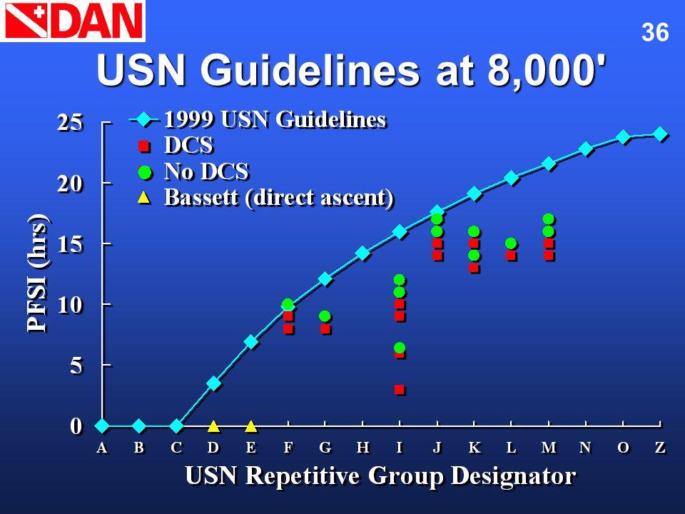 36 USN Guidelines at 8,000'